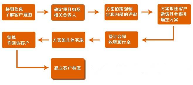 重庆会议接待服务流程图